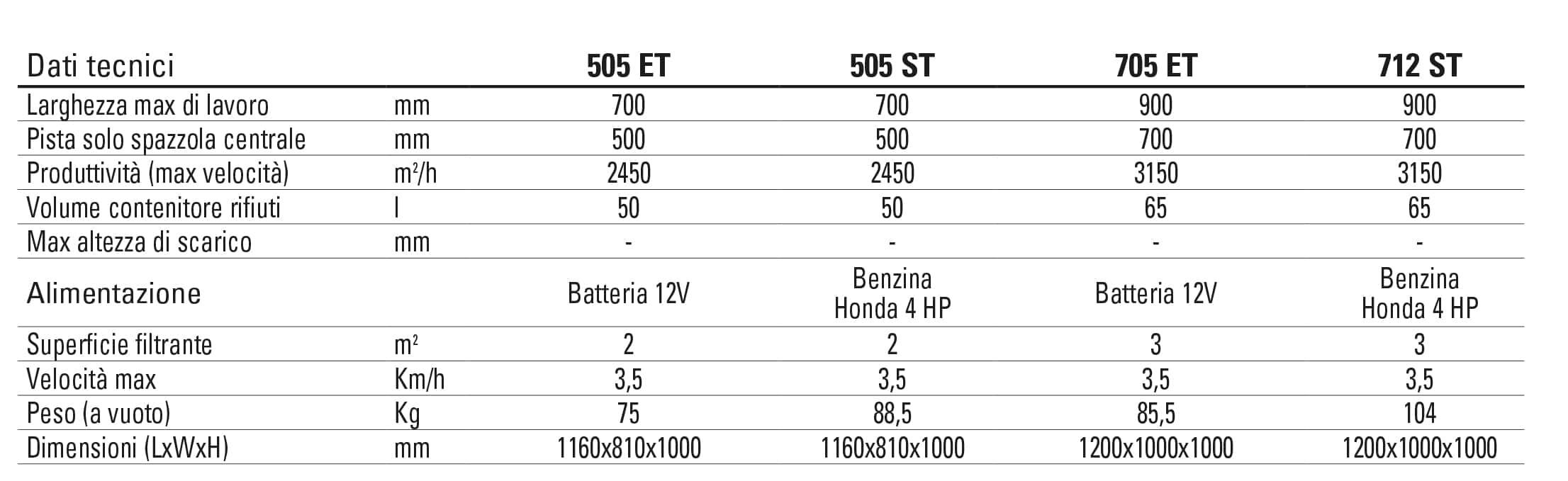 dati tecnici 505-705