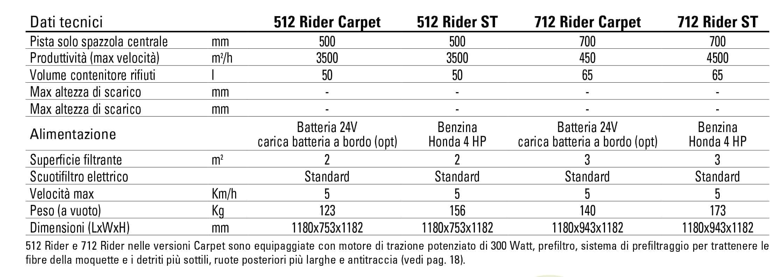 dati tecnici 512 712 rider